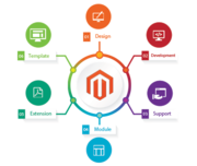 Magento eCommerce Website Development Company Delhi